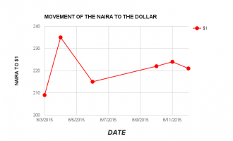 Naira firms up as CBN sells $80m