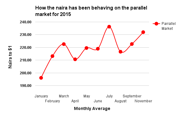 Naira movement on the parallel market 2015