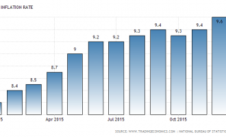 Inflation defies CBN, rises to three-year high