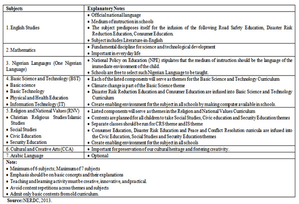 Curriculum for Primary 1 to 3