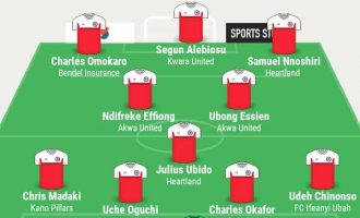 Heartland FC players dominate TheCable's team of the week