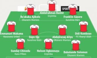 Aliyu, Chinedu, Bashir… TheCable's NPFL team of the week