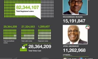 INFOGRAPHICS: How Buhari defeated Atiku with 3.9m votes