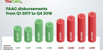 INFOGRAPHIC: FAAC disbursements break four-year record, exceeds N2trn for three consecutive quarters