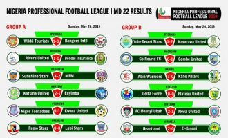 NPFL wrap-up: FC Ifeanyi Ubah pick playoff spot as Sunshine Stars, Wikki Tourists survive