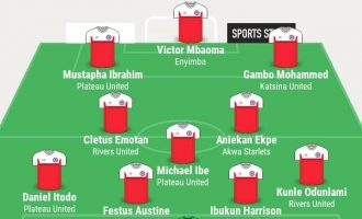Gambo, Itodo, Mbaoma… TheCable's NPFL team of the week