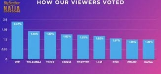 BBNaija Day 14: How fans, housemates voted to evict Ka3na, Lilo