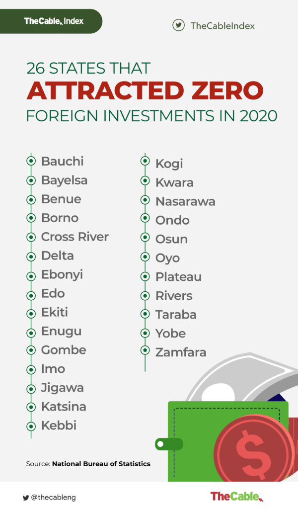 26 states that did not attract any foreign investment in 2020