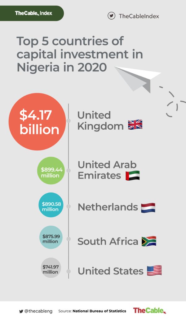 Top 5 Capital Investment Countries in Nigeria in 2020